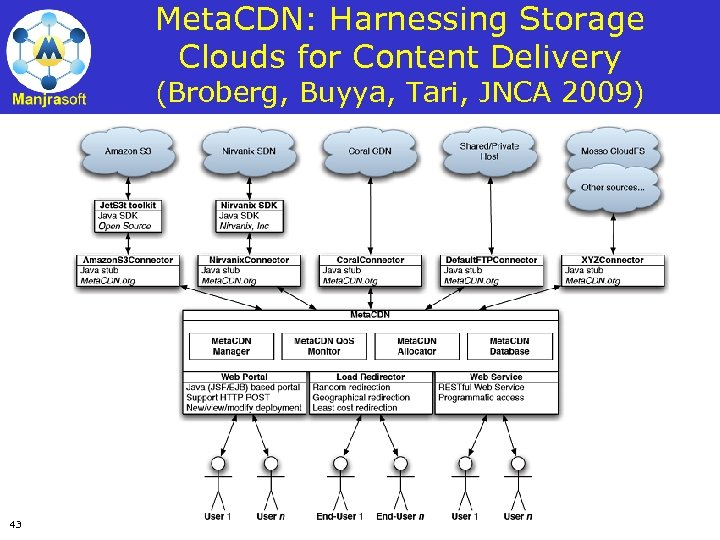 Meta. CDN: Harnessing Storage Clouds for Content Delivery (Broberg, Buyya, Tari, JNCA 2009) 43
