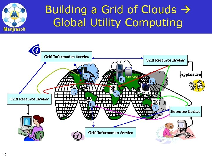 Building a Grid of Clouds Global Utility Computing Grid Information Service Grid Resource Broker