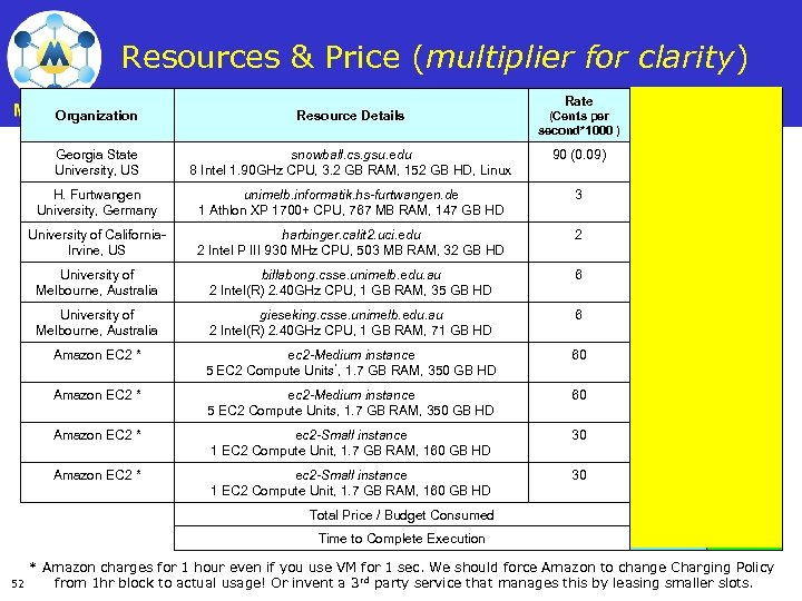 Resources & Price (multiplier for clarity) Rate Total Jobs Organization Resource Details (Cents per