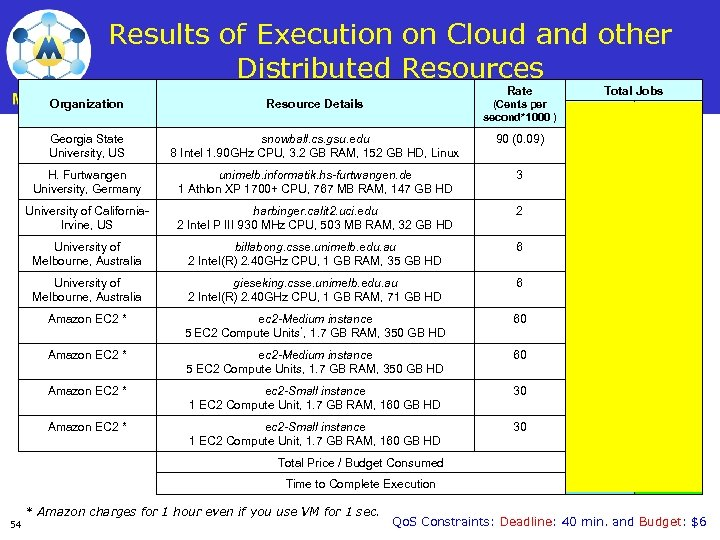 Results of Execution on Cloud and other Distributed Resources Rate Total Jobs Organization Resource