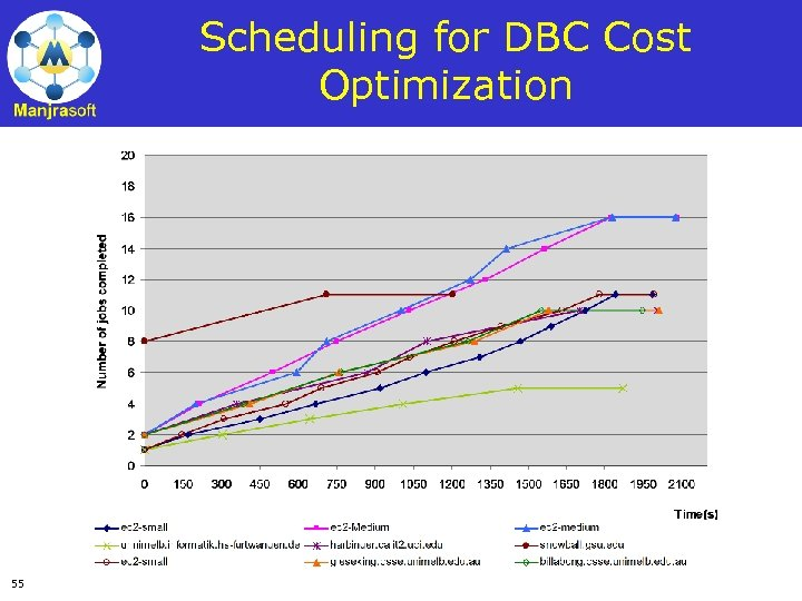 Scheduling for DBC Cost Optimization 55