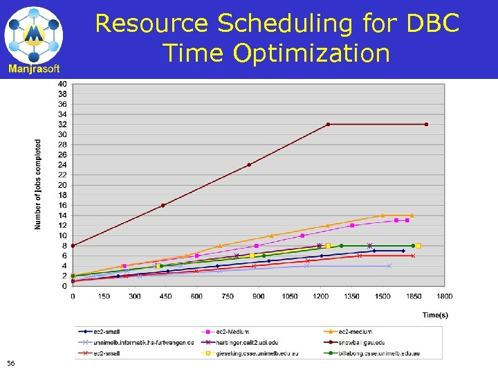 Resource Scheduling for DBC Time Optimization 56