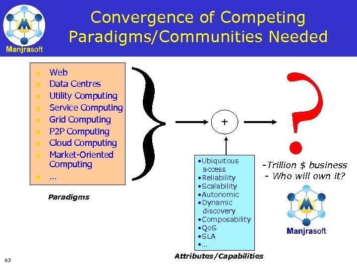 Convergence of Competing Paradigms/Communities Needed n n n n n } ? Web Data