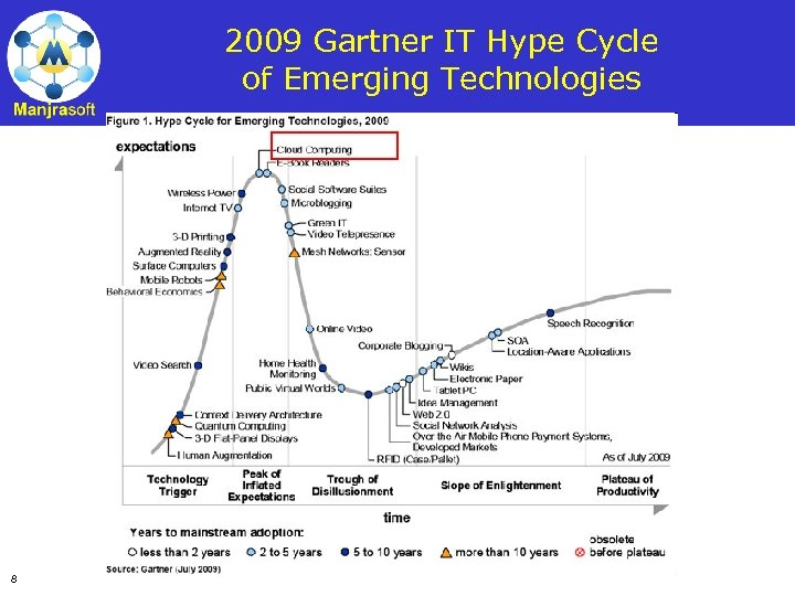 2009 Gartner IT Hype Cycle of Emerging Technologies 8