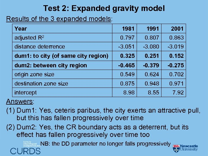 Test 2: Expanded gravity model Results of the 3 expanded models: Year 1981 1991