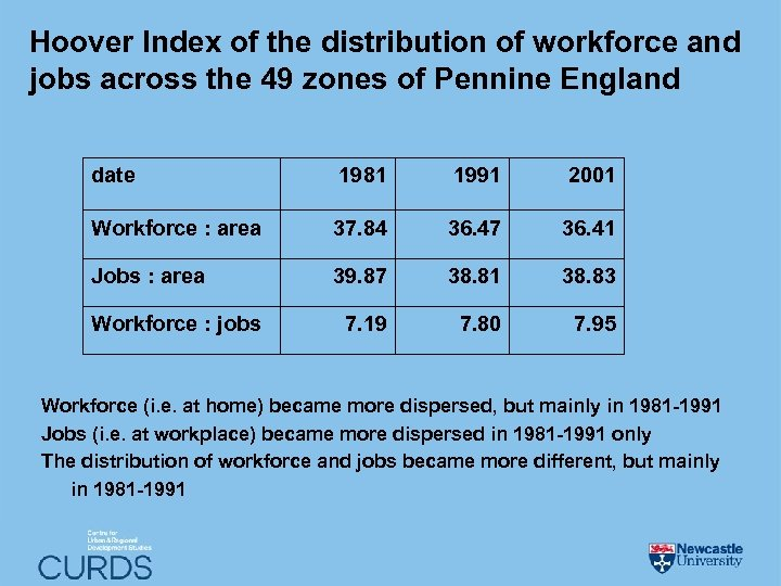 Hoover Index of the distribution of workforce and jobs across the 49 zones of