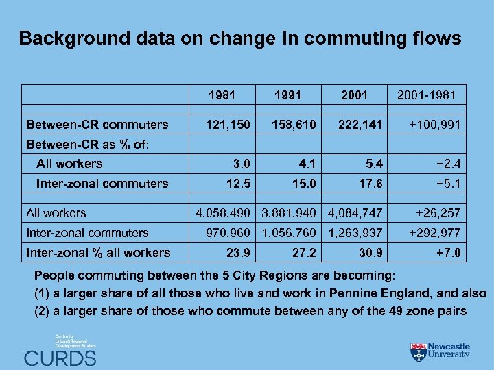 Background data on change in commuting flows 1981 Between-CR commuters 1991 2001 -1981 121,