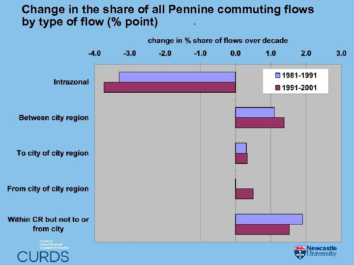 Change in the share of all Pennine commuting flows by type of flow (%