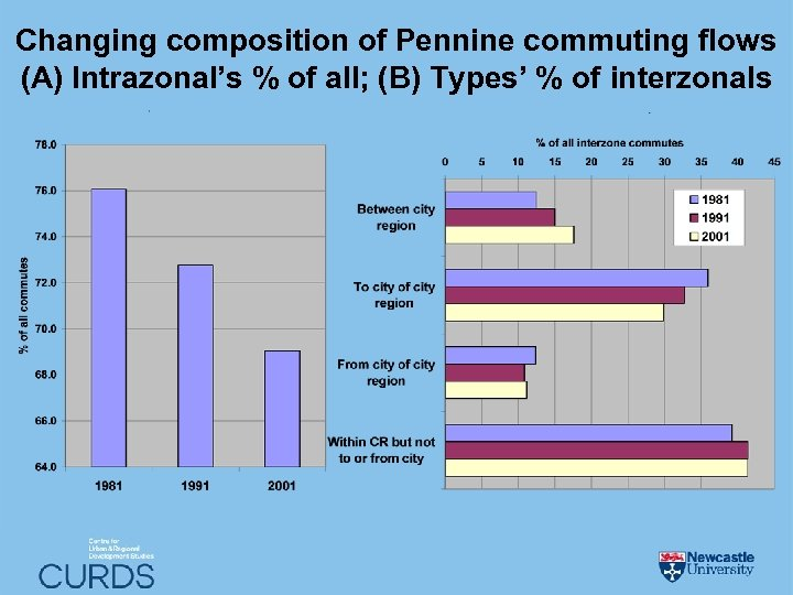 Changing composition of Pennine commuting flows (A) Intrazonal's % of all; (B) Types' %