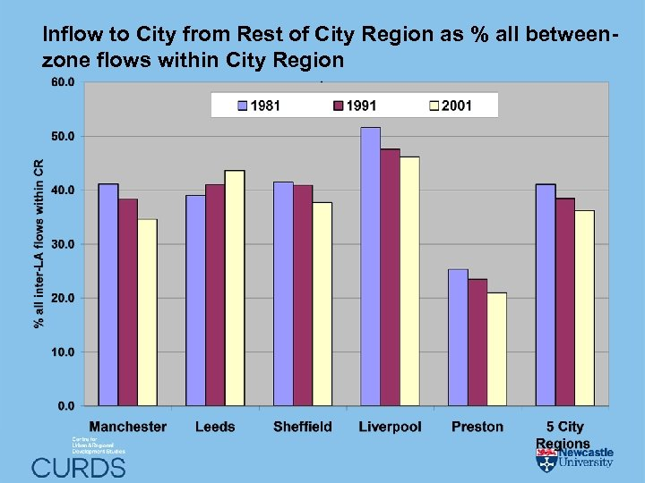 Inflow to City from Rest of City Region as % all betweenzone flows within