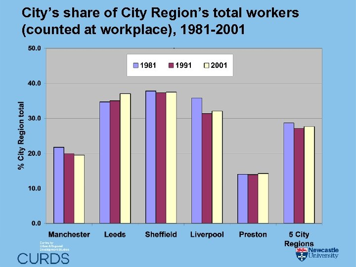 City's share of City Region's total workers (counted at workplace), 1981 -2001
