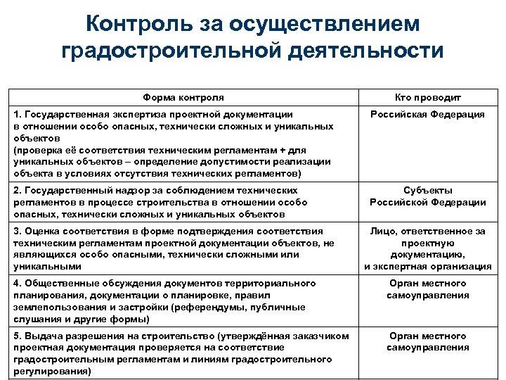 Контроль за осуществлением градостроительной деятельности Форма контроля Кто проводит 1. Государственная экспертиза проектной документации