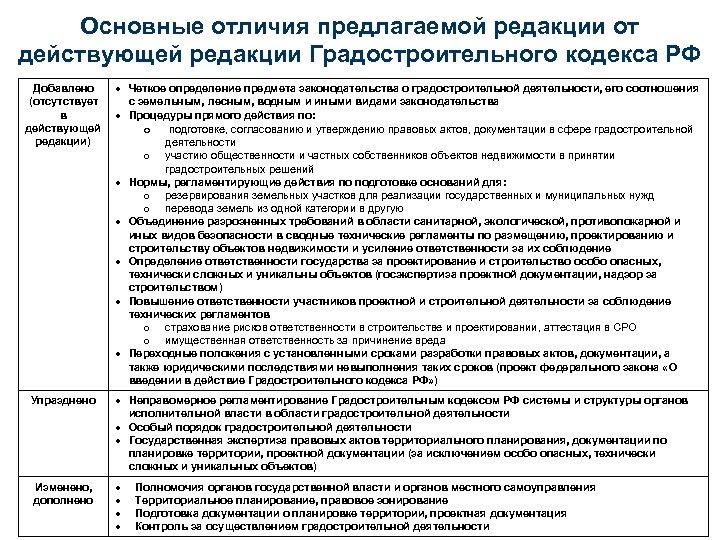 Основные отличия предлагаемой редакции от действующей редакции Градостроительного кодекса РФ Добавлено (отсутствует в действующей