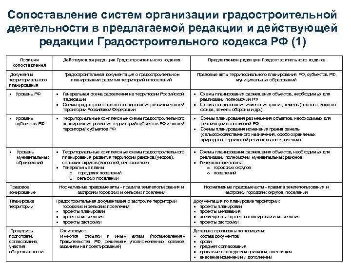 Сопоставление систем организации градостроительной деятельности в предлагаемой редакции и действующей редакции Градостроительного кодекса РФ