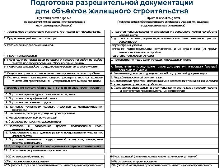 Подготовка разрешительной документации для объектов жилищного строительства Практикуемый порядок (по процедуре предварительного согласования мест