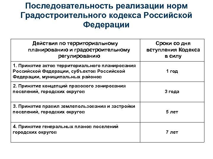 Последовательность реализации норм Градостроительного кодекса Российской Федерации Действия по территориальному планированию и градостроительному регулированию