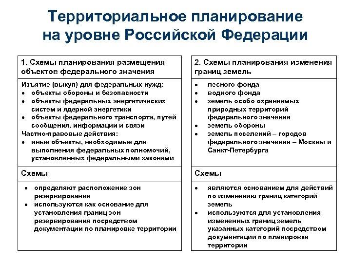 Территориальное планирование на уровне Российской Федерации 1. Схемы планирования размещения объектов федерального значения 2.