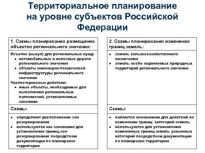 Территориальное планирование на уровне субъектов Российской Федерации 1. Схемы планирования размещения объектов регионального значения: