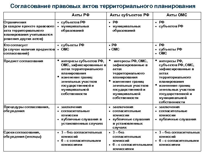 Согласование правовых актов территориального планирования Акты РФ Акты субъектов РФ Акты ОМС Ограничения субъектов