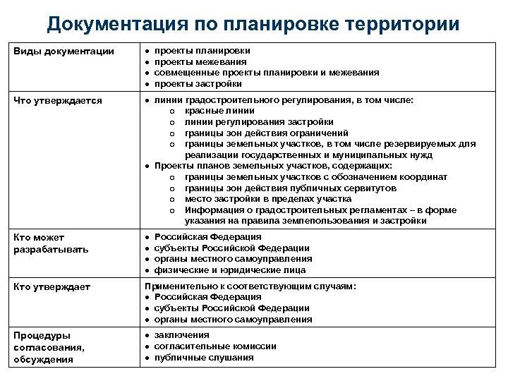 Документация по планировке территории Виды документации Что утверждается линии градостроительного регулирования, в том числе: