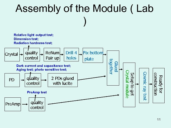 Assembly of the Module ( Lab ) Relative light output test; Dimension test; Radiation