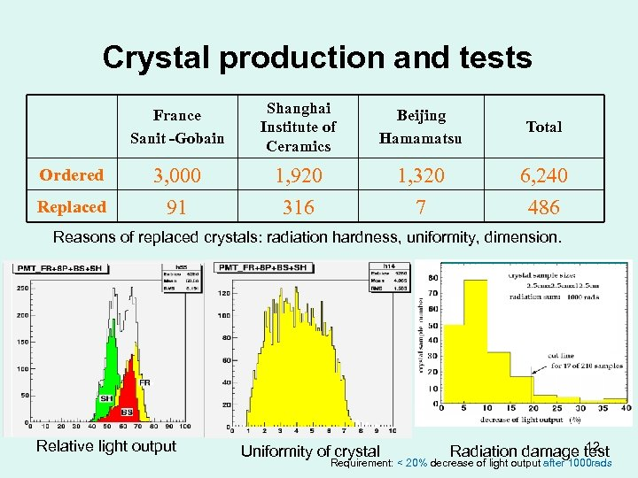 Crystal production and tests France Sanit -Gobain Shanghai Institute of Ceramics Beijing Hamamatsu Total