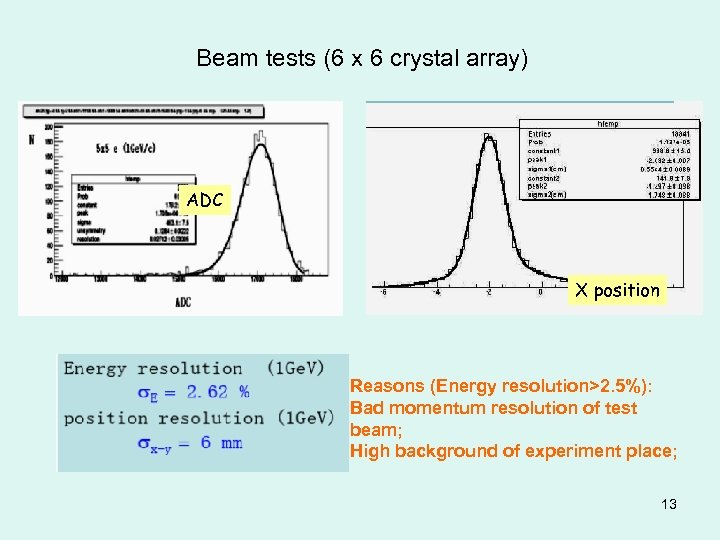 Beam tests (6 x 6 crystal array) ADC X position Reasons (Energy resolution>2. 5%):