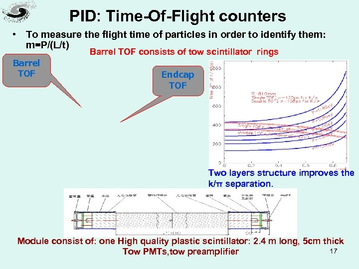 PID: Time-Of-Flight counters • To measure the flight time of particles in order to