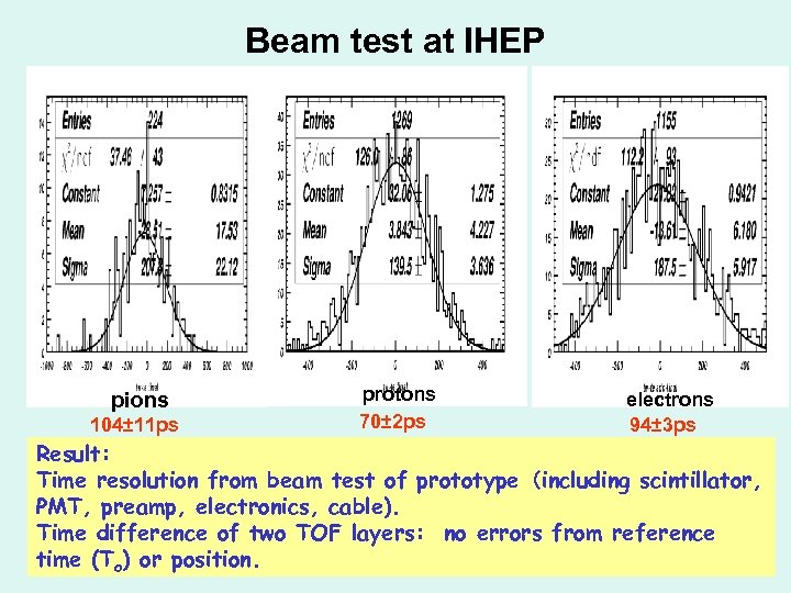 Beam test at IHEP pions 104± 11 ps protons 70± 2 ps electrons 94±