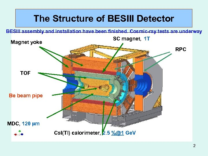 The Structure of BESIII Detector BESIII assembly and installation have been finished. Cosmic-ray tests
