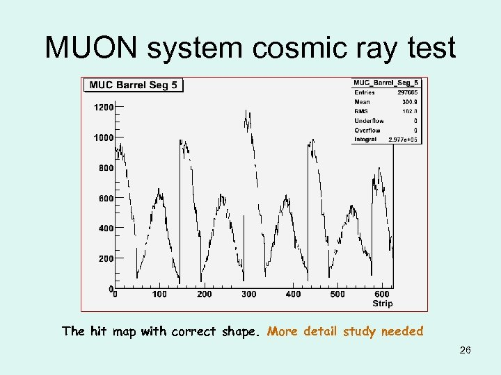 MUON system cosmic ray test The hit map with correct shape. More detail study