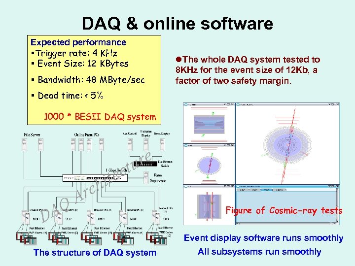 DAQ & online software Expected performance §Trigger rate: 4 KHz § Event Size: 12