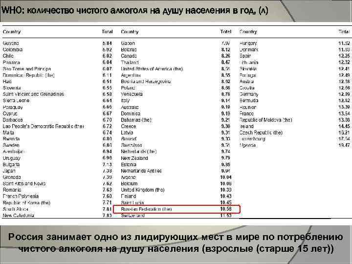 WHO: количество чистого алкоголя на душу населения в год, (л) Россия занимает одно из