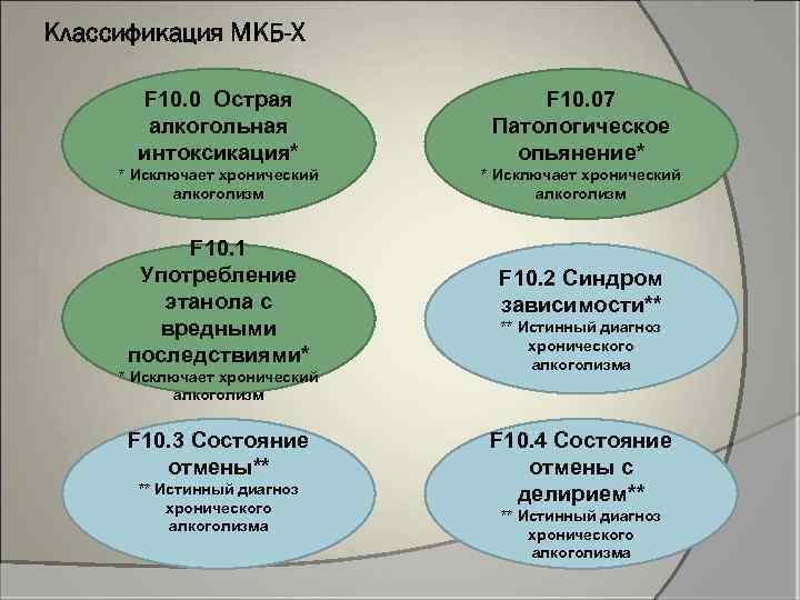 Классификация МКБ-X F 10. 0 Острая алкогольная интоксикация* F 10. 07 Патологическое опьянение* *