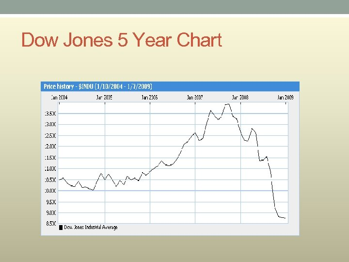 Dow Jones 5 Year Chart