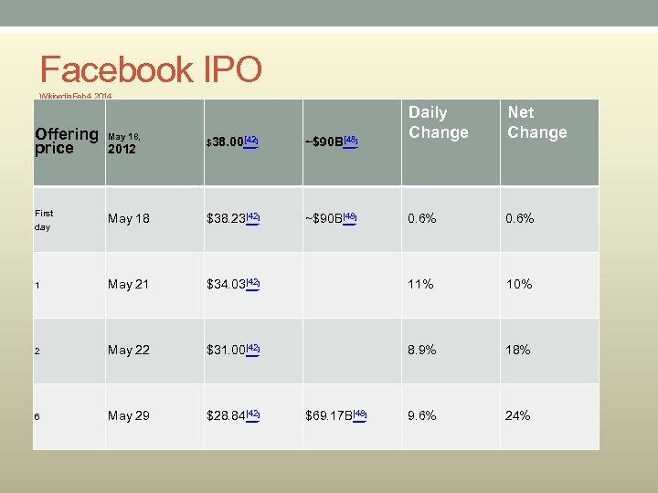 Facebook IPO Wikipedia Feb 4, 2014 Offering price May 18, $38. 00[42] ~$90 B[48]