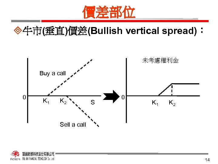 價差部位 ³牛市(垂直)價差(Bullish vertical spread): 未考慮權利金 Buy a call 0 K 1 K 2 Sell