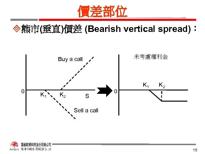 價差部位 ³熊市(垂直)價差 (Bearish vertical spread): 未考慮權利金 Buy a call 0 K 1 K 2