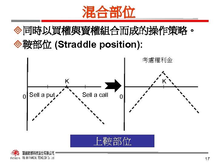 混合部位 ³同時以買權與賣權組合而成的操作策略。 ³鞍部位 (Straddle position): 考慮權利金 K 0 Sell a put K Sell a