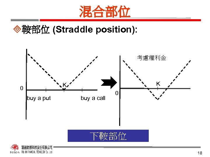 混合部位 ³鞍部位 (Straddle position): 考慮權利金 K K 0 buy a put buy a call