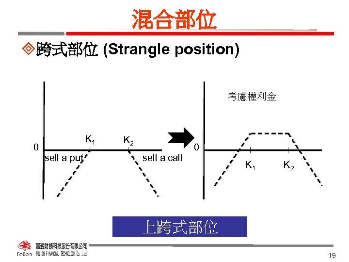 混合部位 ³跨式部位 (Strangle position) 考慮權利金 K 1 0 sell a put K 2 0