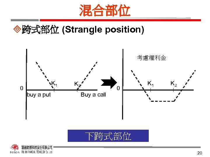 混合部位 ³跨式部位 (Strangle position) 考慮權利金 K 1 0 buy a put K 2 0