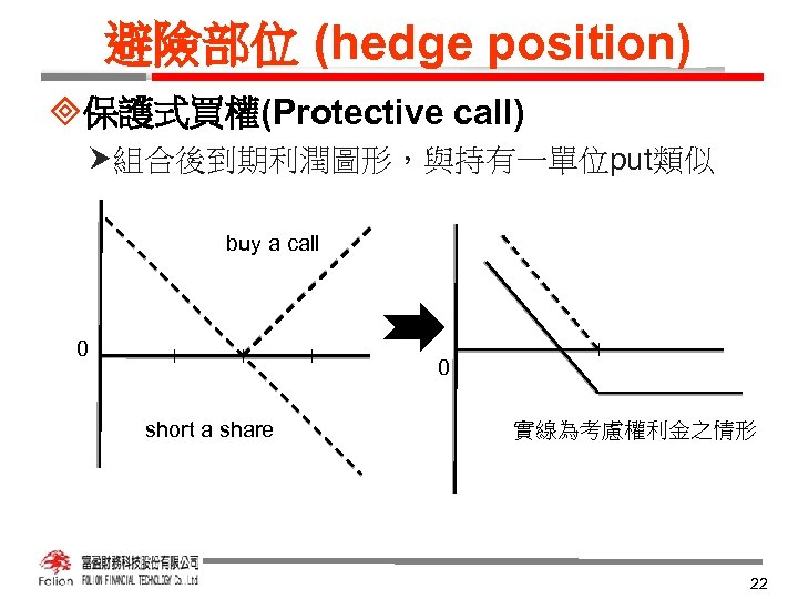避險部位 (hedge position) ³保護式買權(Protective call) 組合後到期利潤圖形,與持有一單位put類似 buy a call 0 0 short a share