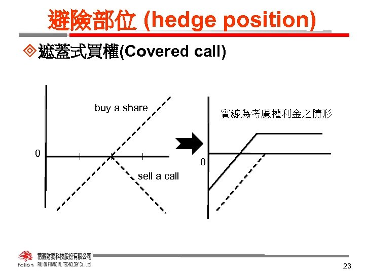 避險部位 (hedge position) ³遮蓋式買權(Covered call) buy a share 0 實線為考慮權利金之情形 0 sell a call