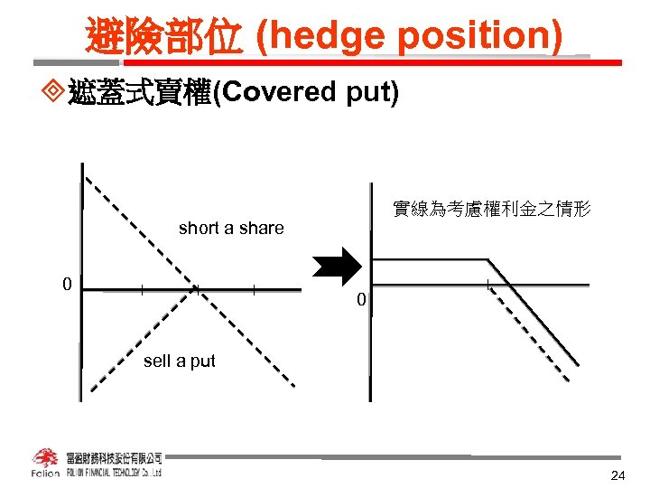 避險部位 (hedge position) ³遮蓋式賣權(Covered put) 實線為考慮權利金之情形 short a share 0 0 sell a put