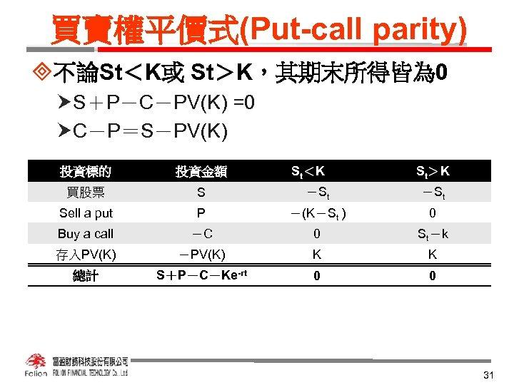 買賣權平價式(Put-call parity) ³不論St<K或 St>K,其期末所得皆為 0 S+P-C-PV(K) =0 C-P=S-PV(K) St<K St>K 投資標的 投資金額 買股票 S