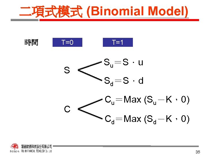 二項式模式 (Binomial Model) 時間 T=0 S C T=1 Su=S.u Sd=S.d Cu=Max (Su-K,0) Cd=Max (Sd-K,0)