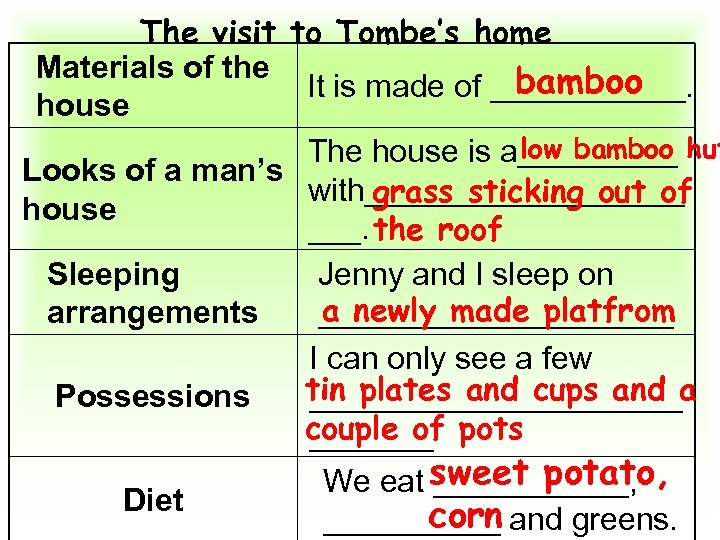 The visit to Tombe's home Materials of the bamboo It is made of ______.