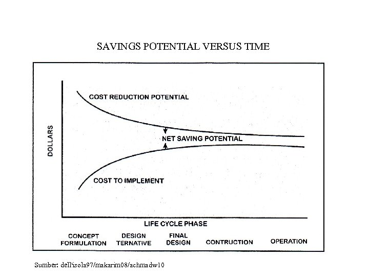 SAVINGS POTENTIAL VERSUS TIME Sumber: dell'isola 97/makarim 08/achmadw 10