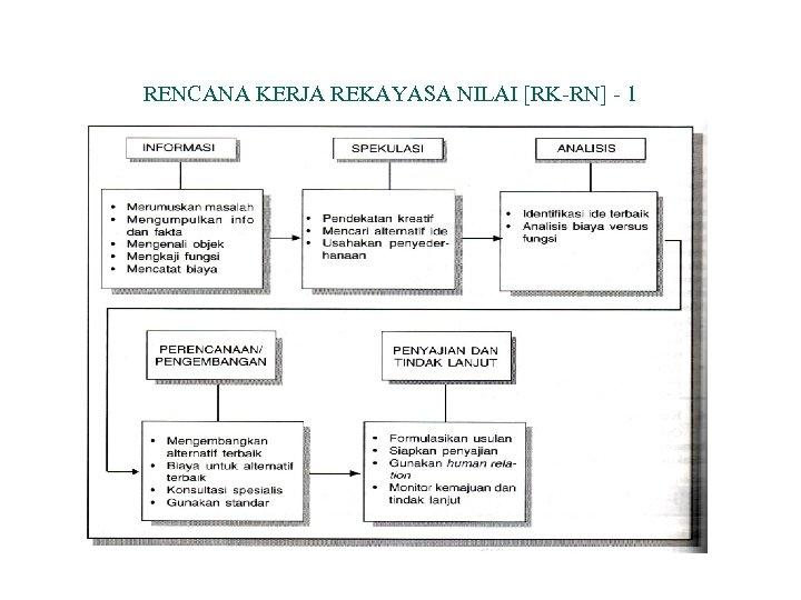 RENCANA KERJA REKAYASA NILAI [RK-RN] - 1